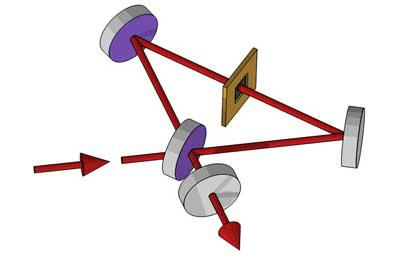 Schematic of the Michelson-Sagnac interferometer using to perform dispersive and dissipative cooling