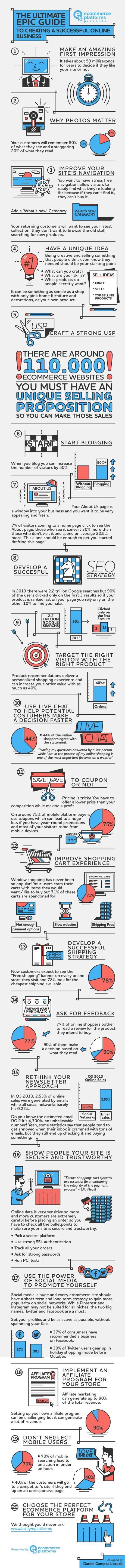 Boutique en ligne - infographie