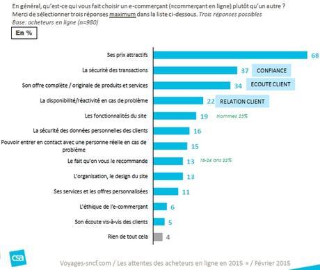 Rapport d'étude : Les attentes des acheteurs en ligne en 2015