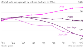 Global-soda-sales-growth-by-volume-indexed-to-2004-coke-pepsi-diet-coke-diet-pepsi_chartbuilder-1
