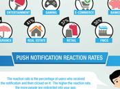 Marketing mobile pouvoir notification