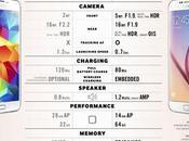 Samsung publie comparatif entre Galaxy