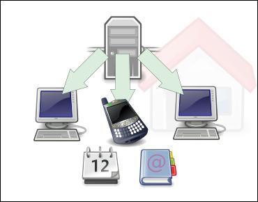 Synchronisation de contacts calendrier etc d couvrir for Architecture client serveur