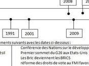 HIST. gouvernance économique mondiale depuis 1975