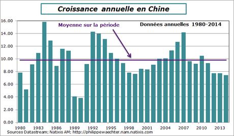 La Chine est-elle en crise ?