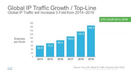 Un trafic Internet triplé d'ici 2019 grâce aux pays émergents