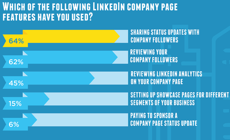 Company page features most used