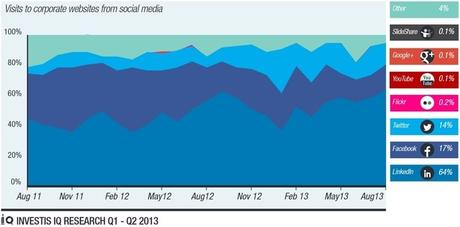 LinkedIn visits to corporate websites from social media