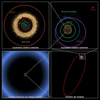 Le Monde selon la Physique (Physics world) mi-mai 2015:1 ère partie
