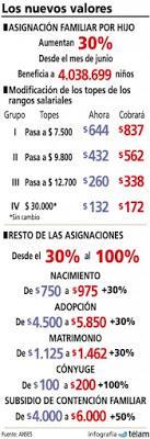 Indexation des allocations familiales [Actu]