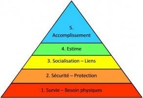 Pyramide_Maslow-e1432286506103.jpg