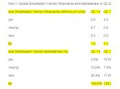 L'Apple Watch représenterait marché smartwatches