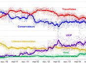 Rediffusion Élections législatives Royaume-Uni partis traditionnels bord crise nerfs