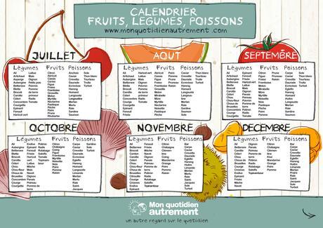 Fruits et l gumes par saison d couvrir - Tableau legumes de saison ...