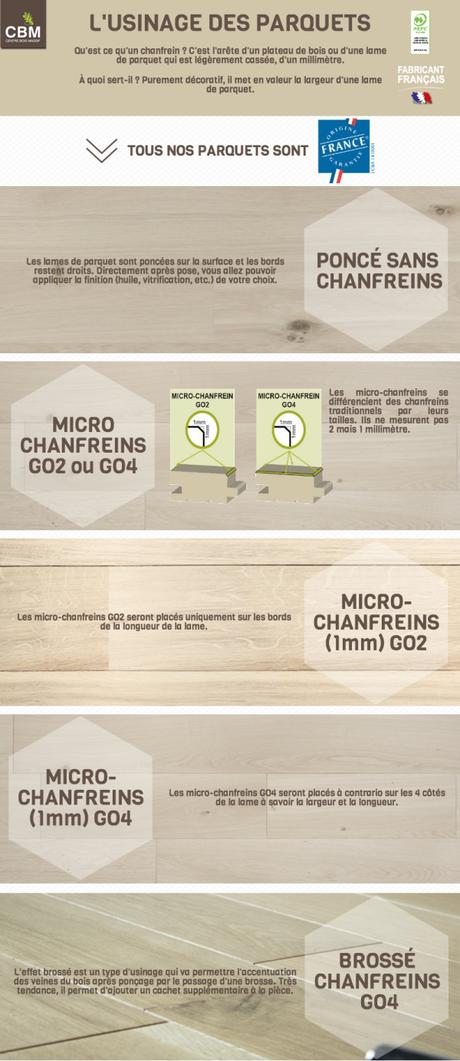 Les différents types de chanfreins