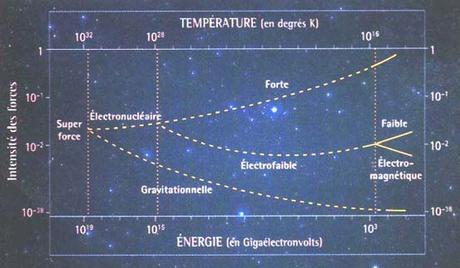 Le Pouvoir de  l'Imaginaire ( 428)  : Les ondes gravitationnelles ....