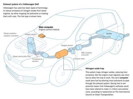 Un résumé du fonctionnement d'une voiture à moteur diesel de Volkswagen (Image : New York Times).