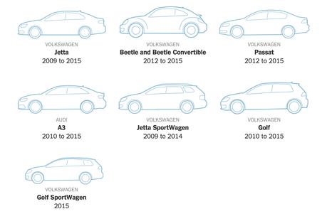 Les modèles de marques Volkswagen affectés par un rappel aux États-Unis (Image : New York Times).