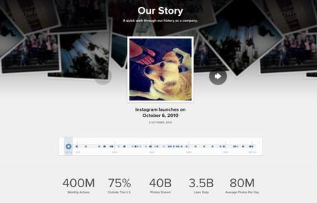 Instagram, c'est plus de 400 millions d'utilisateurs actifs par mois