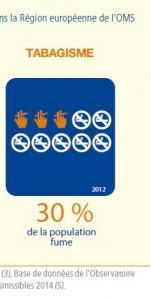 SANTÉ en EUROPE: Elle reste à portée de modes de vie sains – OMS