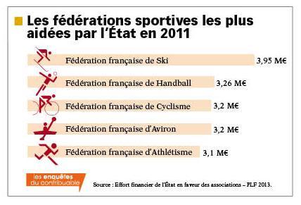 subventions fédérations sportives
