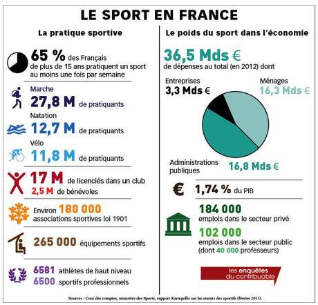 le sport en france
