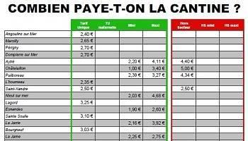Pétition : Hausse des tarifs de la cantine : l'austérité au menu du budget des familles à La Rochelle !