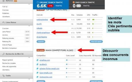 analyse sem rush webmarketing