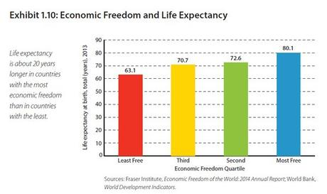 economic freedom and life expectancy