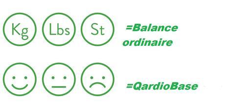QardioBase; la balance sans chiffres mais avec émoticônes! ☻