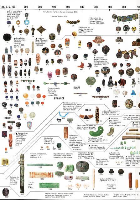 Les perles, voyage dans l'espace, le temps et les matériaux... Et dans l'air du temps !