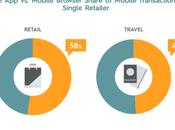 applications mobiles dans tourisme, l'avenir vente ligne