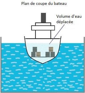 pourquoi un bateau flotte m me s il est en fer principe d archim de voir. Black Bedroom Furniture Sets. Home Design Ideas