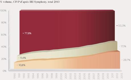 Évolution de la consommation des couleurs de vin