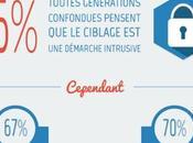 Français magasins connectés