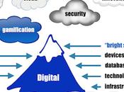 Quand Transformation Digitale Fonctionne Pas… Raisons Responsables
