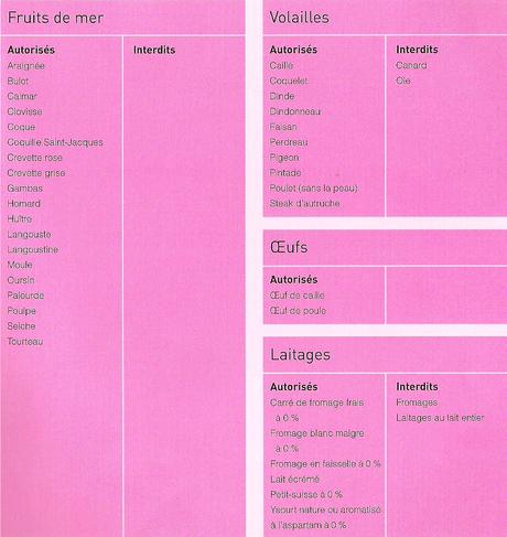 Les 100 aliments autorisés du régime Dukan : Album photo aufeminin