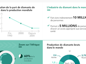 bénéfices processus Kimberley Infographie