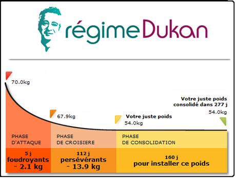 Régime Dukan : à quoi sert la phase d'attaque ?  Femme Actuelle