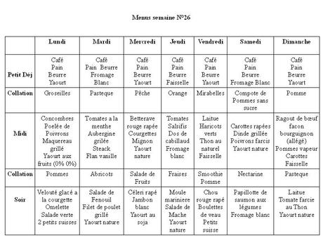 regime dukan menu pour une semaine - Paperblog