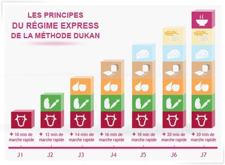 Régime Dukan: Mon avis sur les 4 phases, avantages et risques