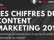 [Infographie] Pourquoi Content Marketing indispensable votre business