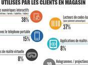 consommateurs mitigés quant digitalisation points vente
