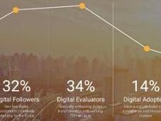 Transformation digitale peur startups