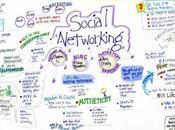 Méthode points pour décoller réseaux sociaux