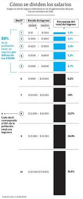 Maintien de Precios Cuidados tandis que se creuse l'écart entre les revenus [Actu]
