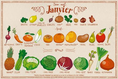 fruits-légumes-janvier