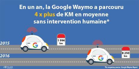 Progrès de la voiture autonome Google Waymo