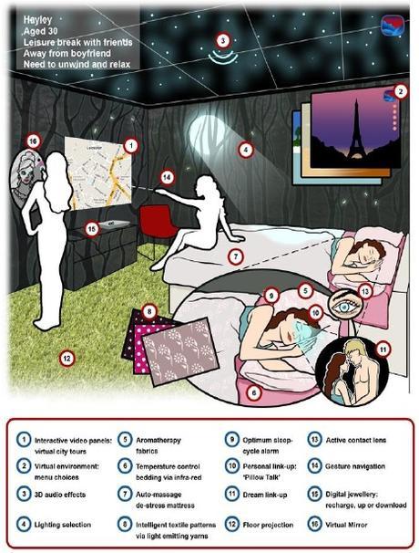 La chambre du futur