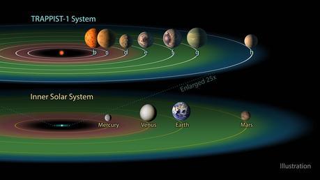 orbite des 7 planètes autour de TRAPPIST-1